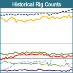 Historical Rig Counts