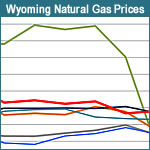 Wyoming Natural Gas Prices