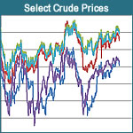 Select Crude Oil Prices