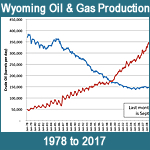 Wyoming Oil & Gas Production 1978 to 2017